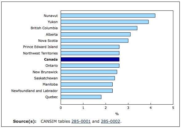 Nunavut has the highest job vacancy rate among all the provinces and territories in Canada. (STATISTICS CANADA GRAPH)