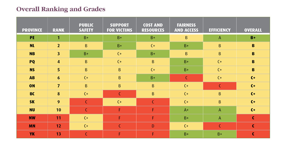 In a national report card on Canada's justice systems released by the Macdonald-Laurier Institute, Nunavut received and overall grade of C+ and ended up tenth overall, doing better than the NWT, Yukon and Manitoba.