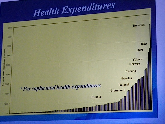 This graph presented during last week's International Polar Year conference shows how much Nunavut (left) spends per person on health care compared to other circumpolar jurisdictions. (PHOTO BY JANE GEORGE)