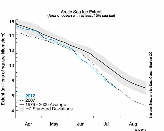 Here you can see how this year's Arctic Ocean sea ice cover may beat the low set in 2007. (IMAGE COURTESY OF THE NSIDC)