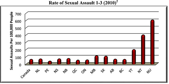 This graph shows the per capita sexual assault rate in Nunavut, compared with Canada and all other provinces and territories. Justice Robert Kilpatrick used it to illustrate a recent sentencing judgment on a Nunavut sex offender. (IMAGE SUPPLIED BY NUNAVUT COURT OF JUSTICE)