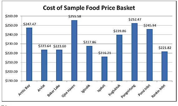 This graph from the Nunavut Bureau of Statistics shows comparative food costs in ten Nunavut communities.