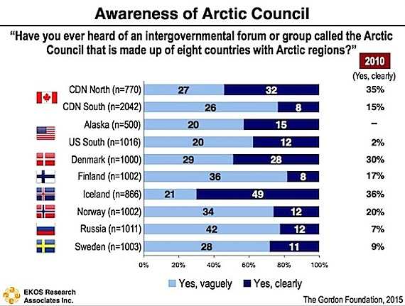 Even fewer people in northern Canada knew what the Arctic Council is in 2015 than in 2010, according to this graph contained in the survey