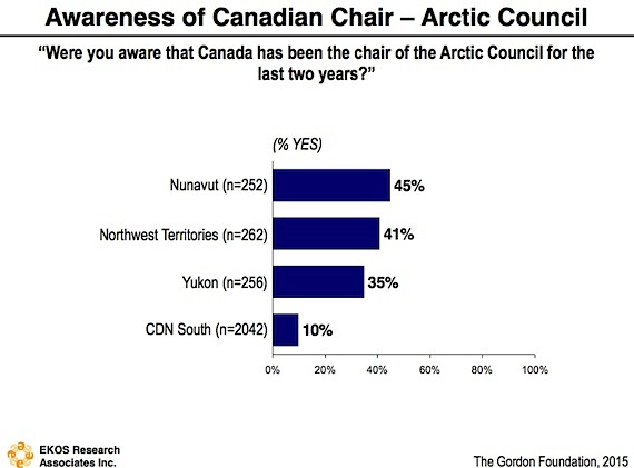 About four in 10 Nunavut residents say they were aware that Canada had been the chair of the Arctic Council for the last two years, according to this graph from the survey,