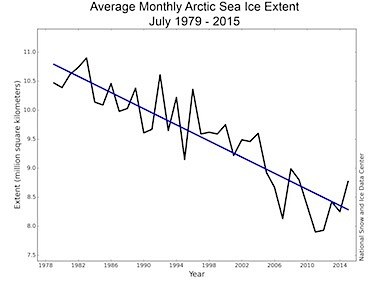 This NSIDC graph shows the July ice extent for 1979 to 2015 and a decline of 7.2 per decade relative to the 1981 to 2010 average.