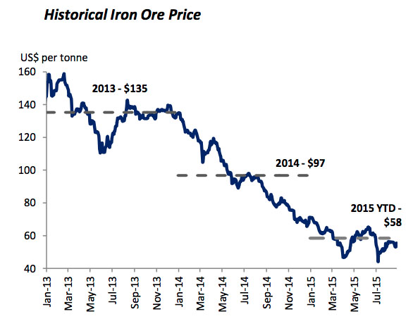 This graph shows that since January 2013, when Baffinland received the first version of its project certificate, iron ore prices have tumbled to historic lows, causing big financial problems for the high-cost Mary River iron mine. (GRAPH FROM THE SINGAPORE EXCHANGE)