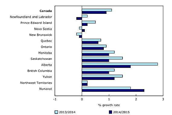 This StatsCan graphs shows Nunavut's growth rate compared to other jurisdictions in Canada.