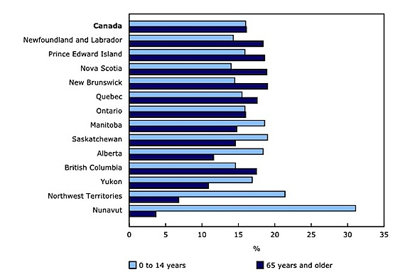 This StatsCan graph shows how the percentage of residents in each Canadian jurisdiction aged 0 to 14 years compares to those who are 65 years and older.