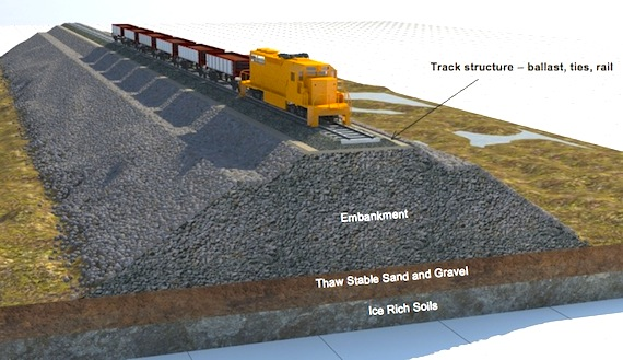 This illustration from Baffinland's original environmental impact statement, which proposed a railway from Mary River to Steensby Inlet, shows the kind of embankment that would have to be constructed for an Arctic railway to deal with permafrost. Baffinland proposes running two train sets of 72 to 80 open top ore cars on about 100 kms of track, from the mine to Baffin's east coast at Milne Inlet.