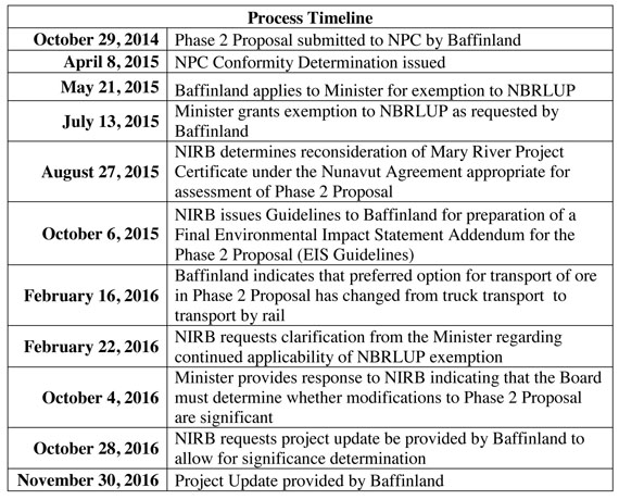 This timeline, produced by the NIRB, illustrates the path that Baffinland's Phase 2 proposal has taken through Nunavut's regulatory system. (IMAGE EXCERPTED FROM NIRB LETTER)
