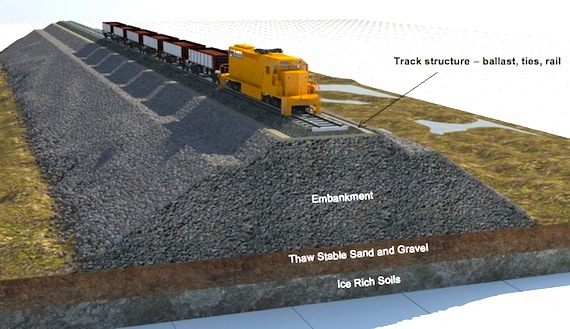 This illustration from Baffinland's original environmental impact statement, which proposed a railway from Mary River to Steensby Inlet, shows the kind of embankment that would have to be constructed for an Arctic railway to deal with permafrost. They're now proposing a railway that would follow a different route—Mary River to Milne Inlet—along the current tote road corridor.