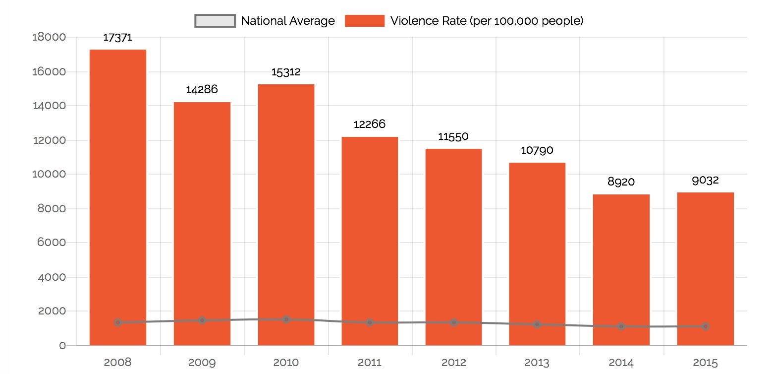 This graph shows that the domestic violence in Iqaluit, as expressed in a rate per 100,000, declined between 2008 and 2015, but a data analysis comparing Iqaluit with other Canadian communities shows the rate of violence is still high. (DISCOURSE MEDIA IMAGE)