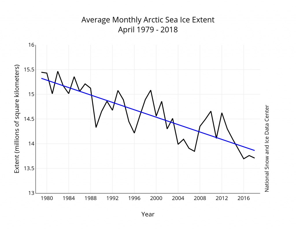 This graph shows the big drop in the April sea ice extent between 1979 and 2018, with an average decline of 2.6 per cent per decade. (IMAGE COURTESY OF THE NATIONAL SNOW AND ICE DATA CENTER)